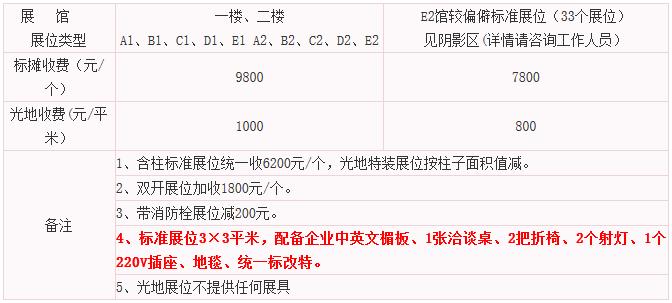 义乌博览会参展费用
